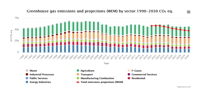 Greenhouse gas emissions share by sector 1990-2020