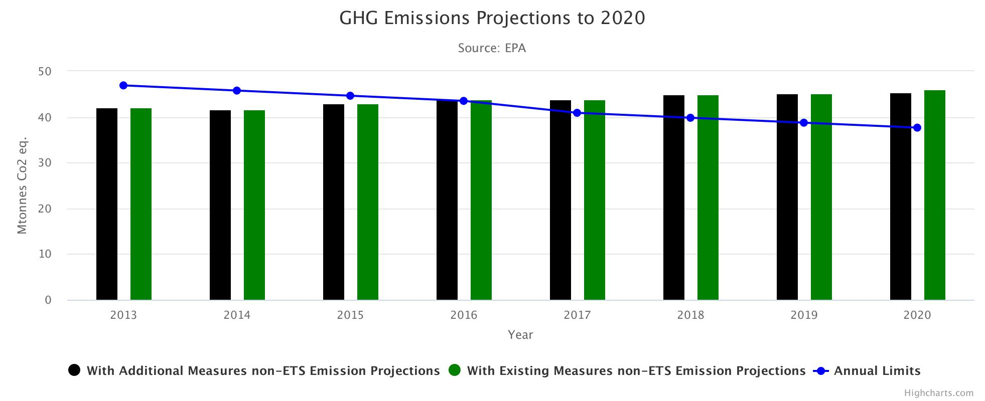 GHG Emissions Projections to 2020 HighChart Image
