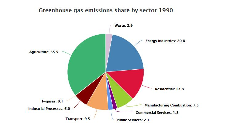 Greenhouse gas emissions share by sector 1990
