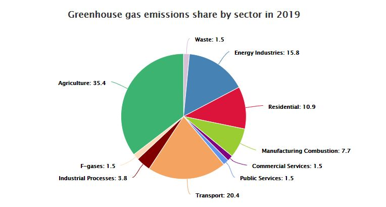 Greenhouse gas emissions share by sector 2019