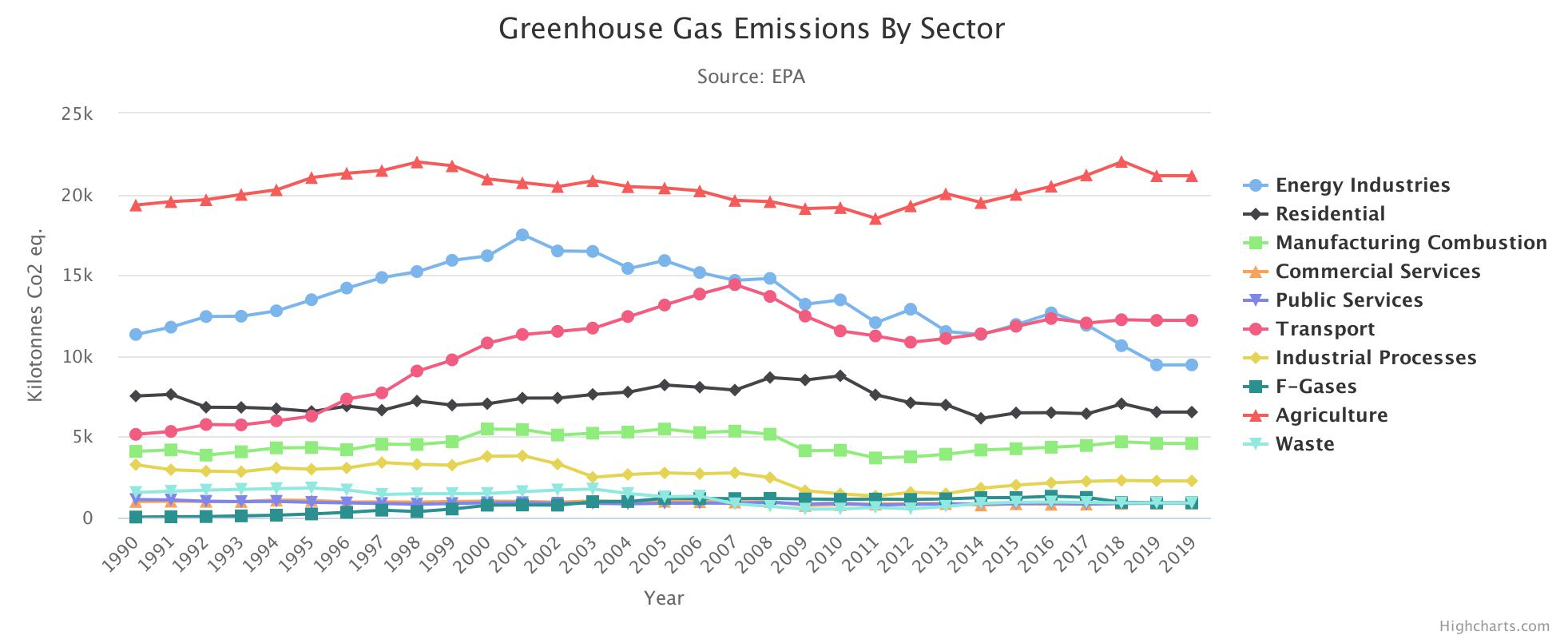 Greenhouse Gas Emissions By Sector HighChart Image