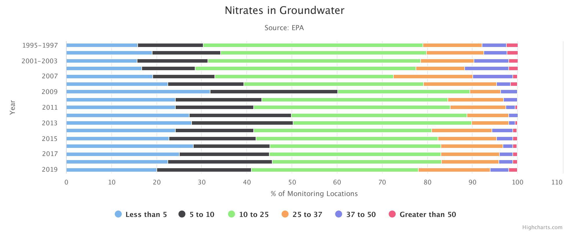 Nitrates in Groundwater HighChart Image