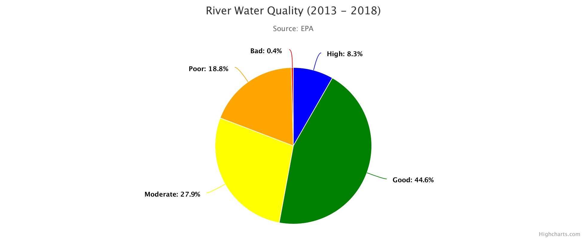 River Water Quality 2013 - 2018 HighChart Image