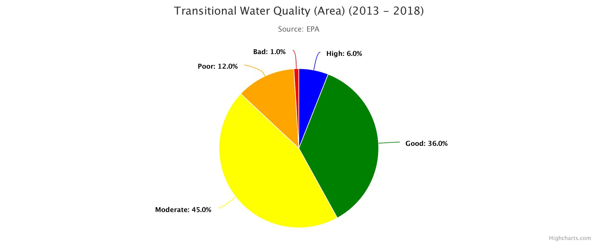 Transitional Water Quality 2013 - 2018 HighChart Image