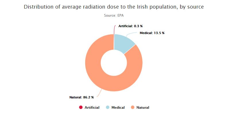 Pie chart showing the distribution of radiation dose, by source, to an average person in Ireland