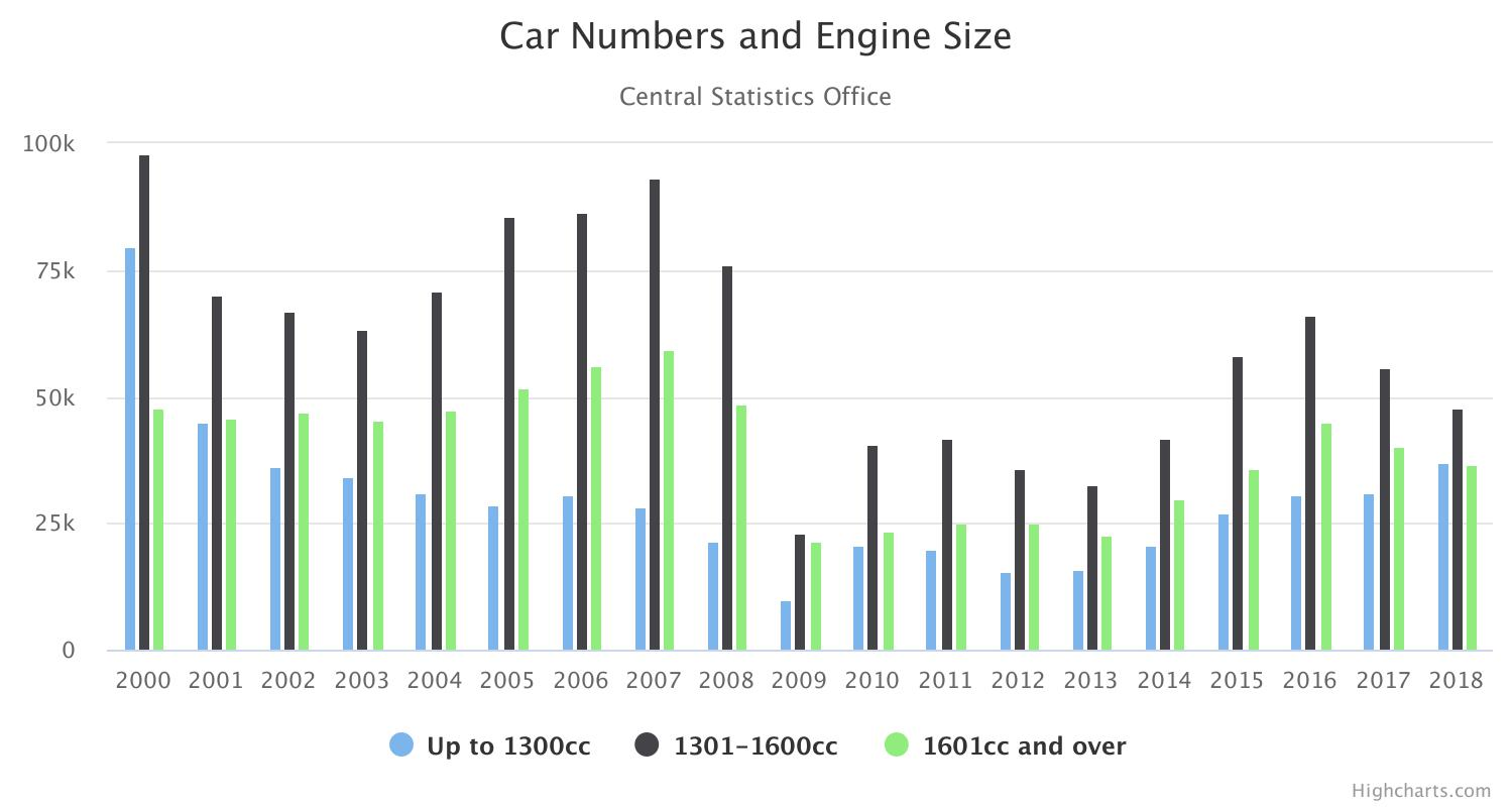 CAR NUMBERS AND ENGINE SIZE