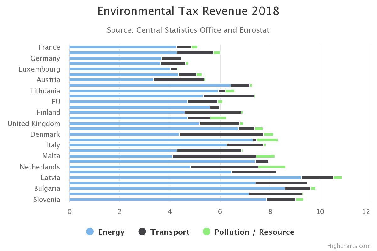 Environmental tax revenue cover
