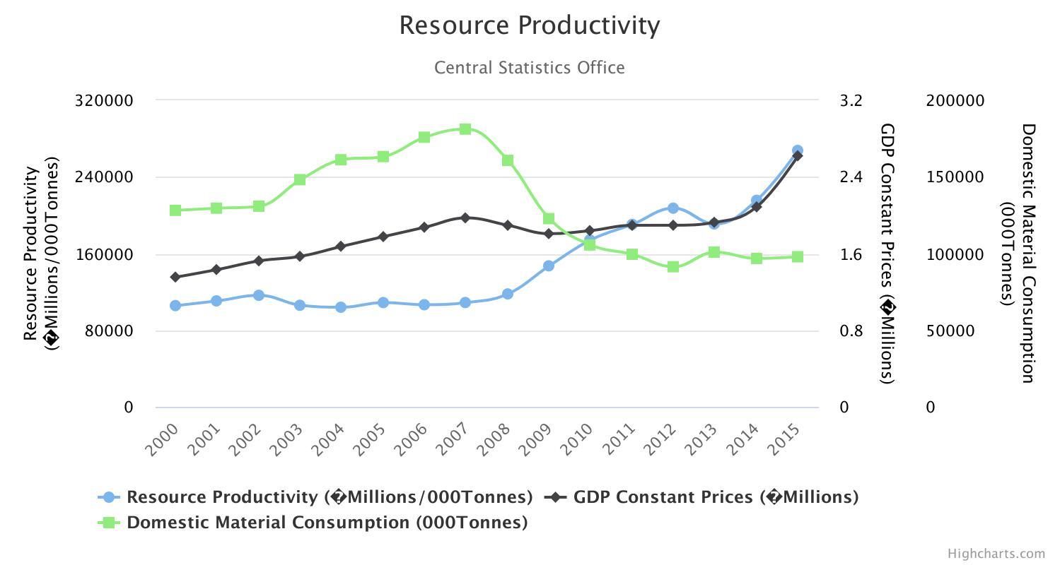 Resource Productivity