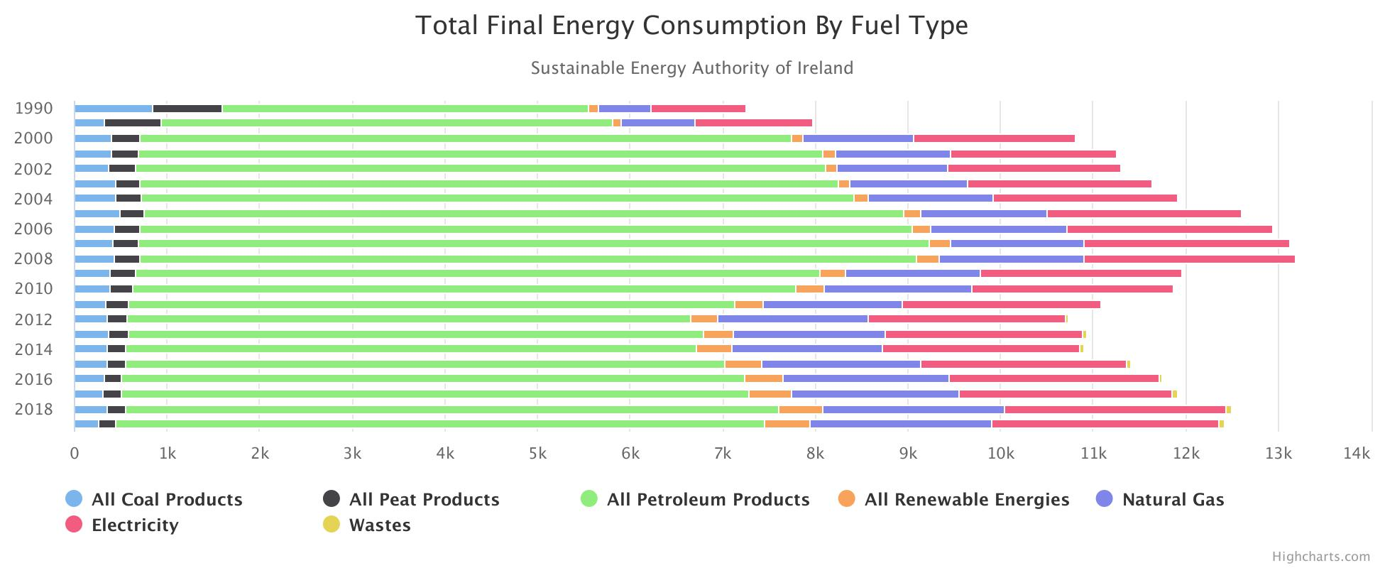 TOTAL FINAL ENERGY CONSUMPTION BY FUEL TYPE