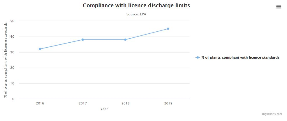 graph displaying Compliance with licence discharge limits